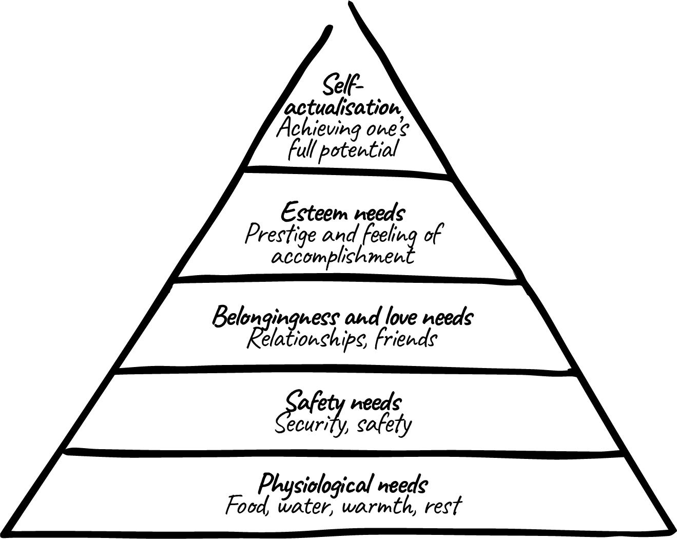 Figure 1 Maslow